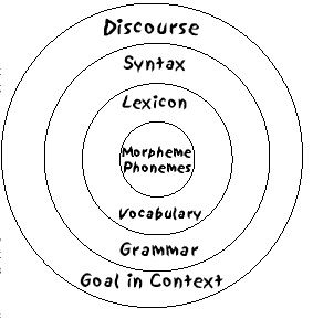 Shows different levels of discourse: Discourse, syntax, lexicon & morphemes/phonemes