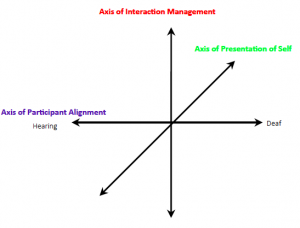 The graphic of the three dimensions of interpreter-role space