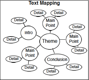 Text-Mapping